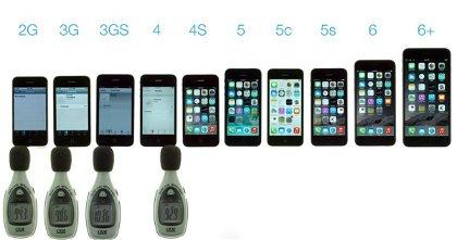 El iPhone 6 Bate al Resto de iPhone en Volumen de Altavoz