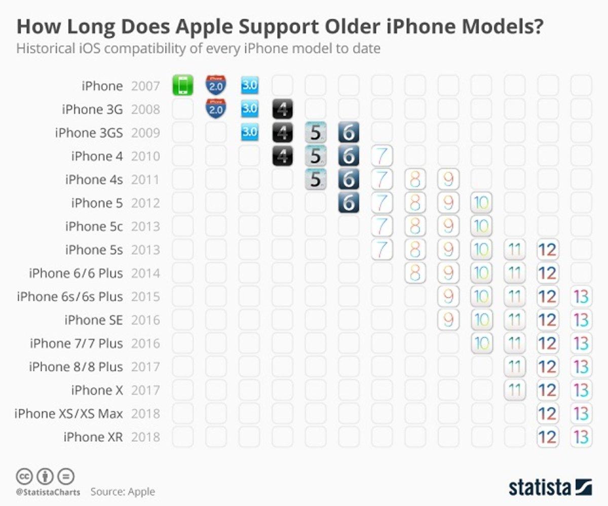 actualizaciones iOS en el iPhone