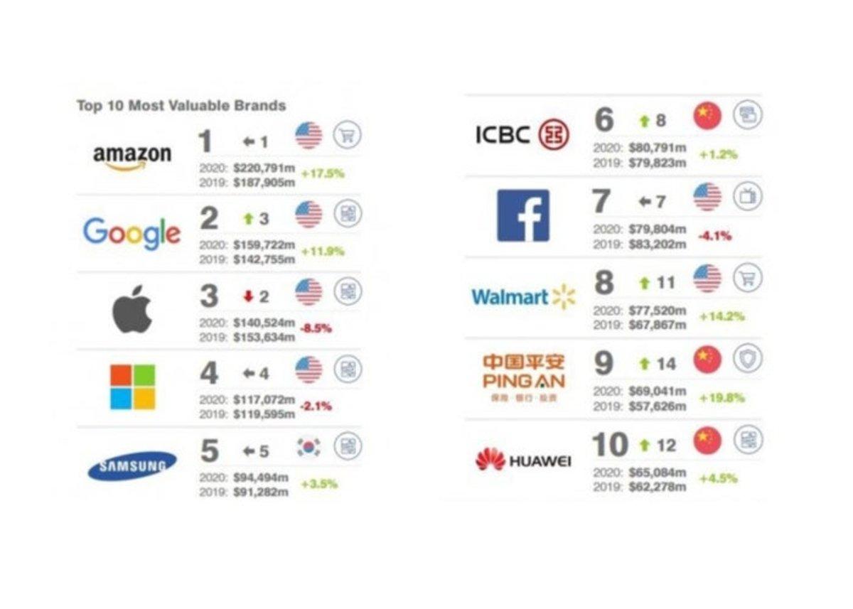 Ranking valor empresas 2020