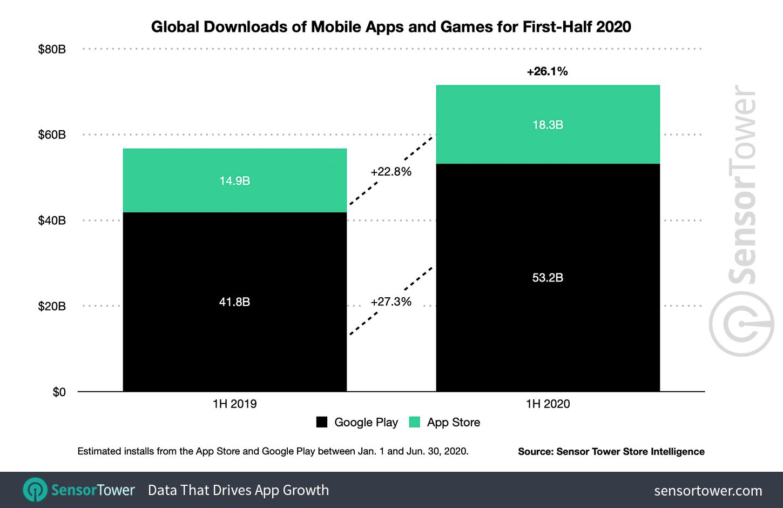 Aplicaciones más instaladas 2020