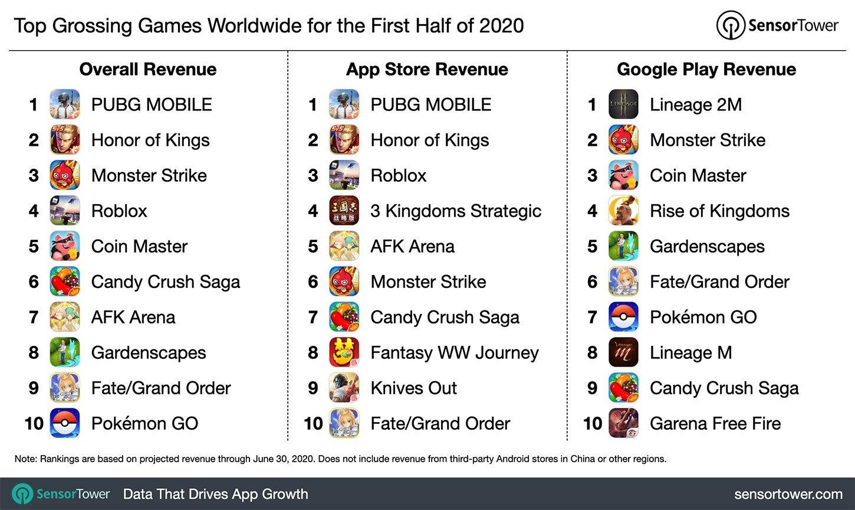 Juegos con más ganancias 2020
