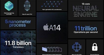 Analizamos en profundidad el nuevo procesador A14 Bionic de Apple