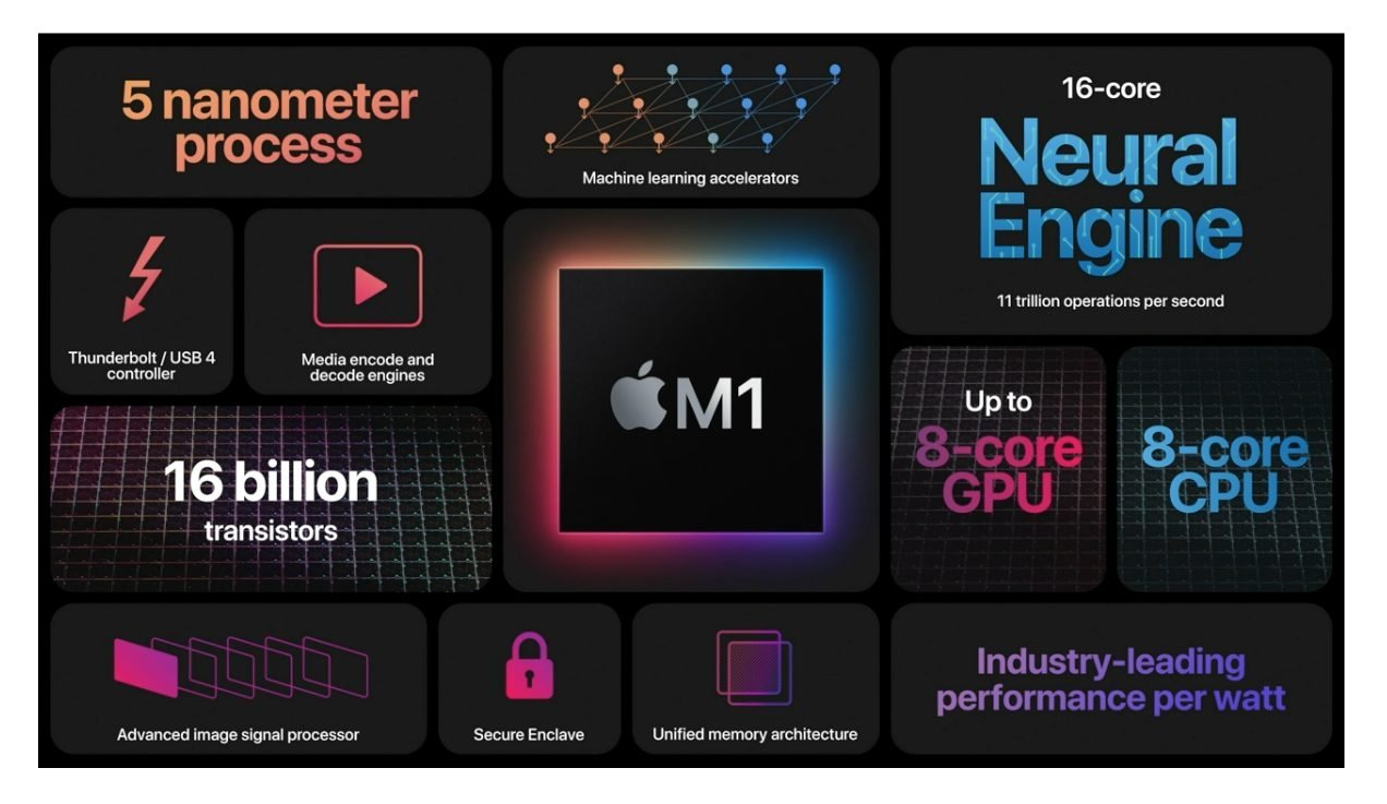 Chip M1