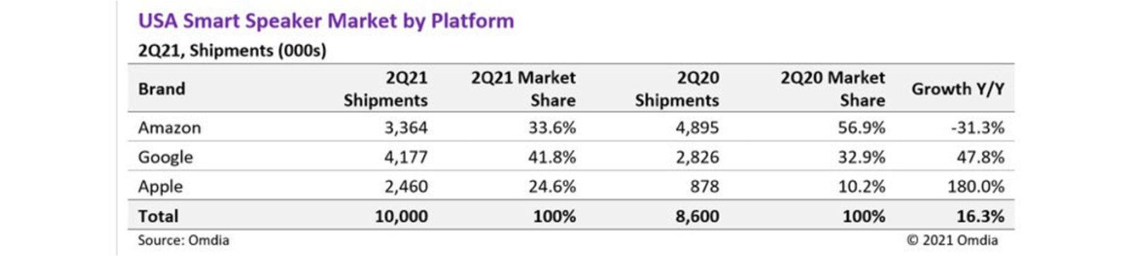 HomePod ventas aumentan 180%