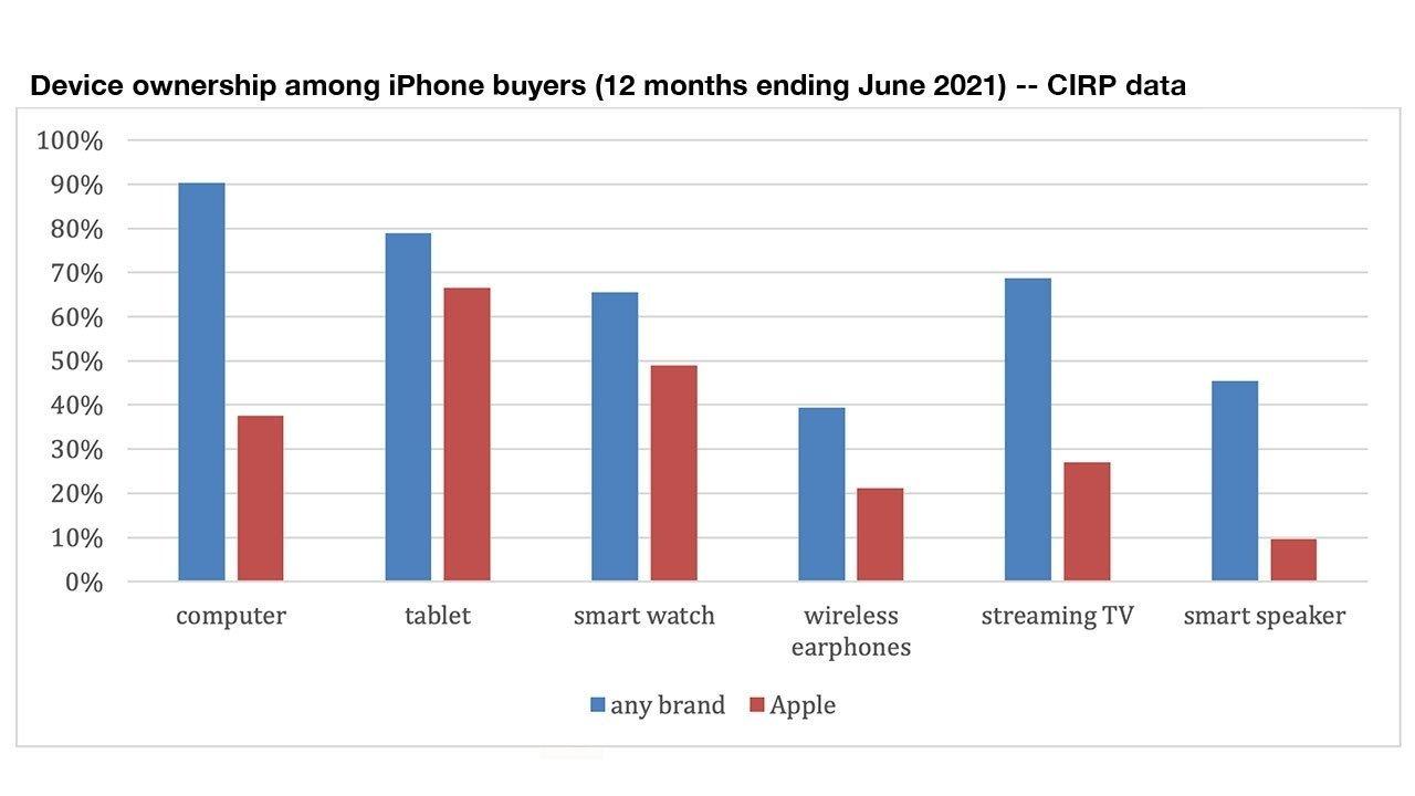Estudio sobre el uso de los productos de Apple