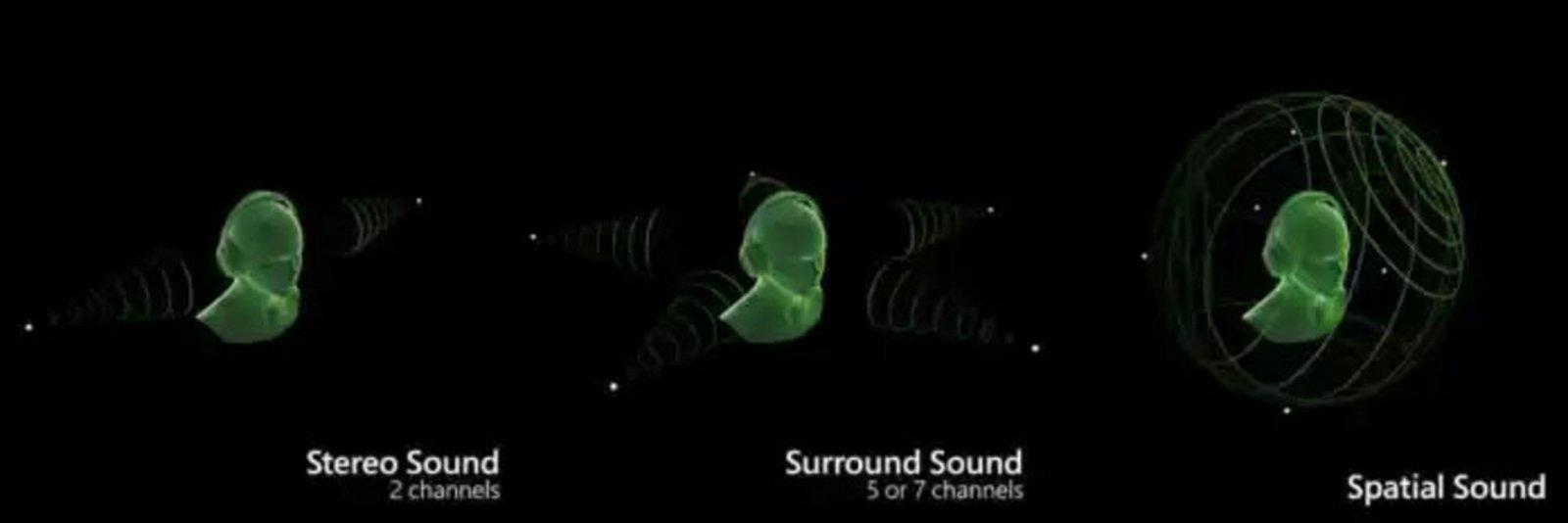 Audio espacial AriPods funcionamiento