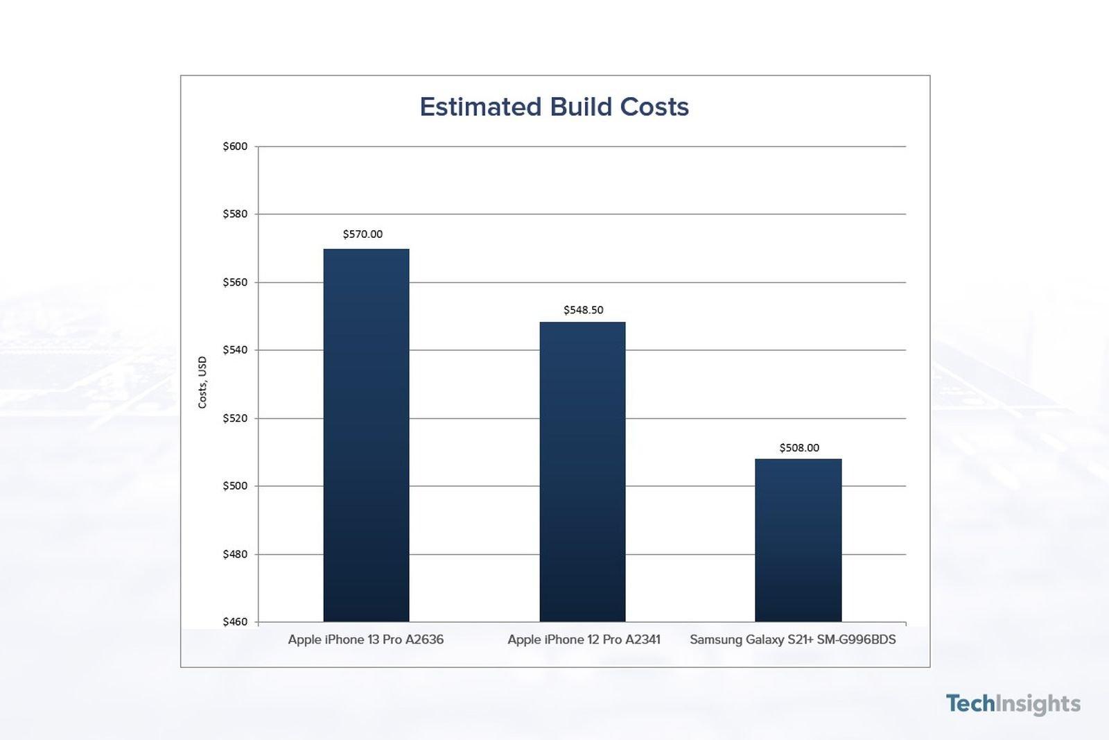 coste iPhone 13