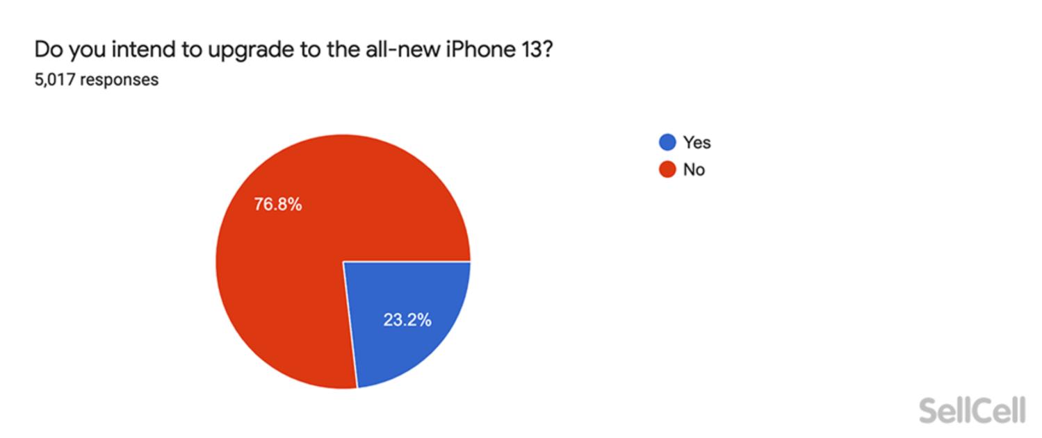 Intención de actualización al iPhone 13 según SellCell